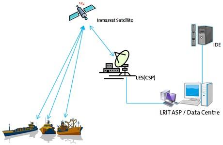 lrit vessel monitoring services hansael. Black Bedroom Furniture Sets. Home Design Ideas